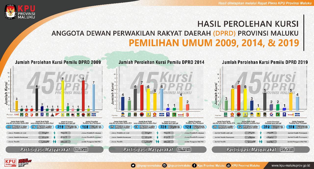 Hasil Perolehan Kursi Partai Politik Anggota DPRD Provinsi Maluku Pemilu 2009, 2014, dan 2019